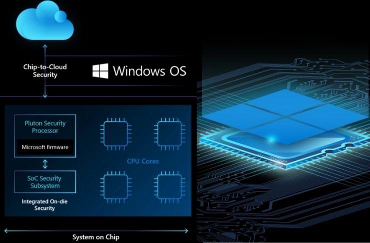 Microsoft Pluton: Novo processador com segurança de Xbox para Windows