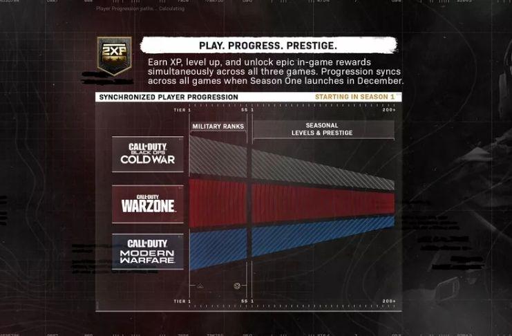 Call of Duty: Warzone tem sistema unificado entre Warfare e Cold War